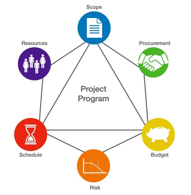 Planning an Integrated Program Delivery: Keeping Core Elements Aligned and Tracked for Project Success