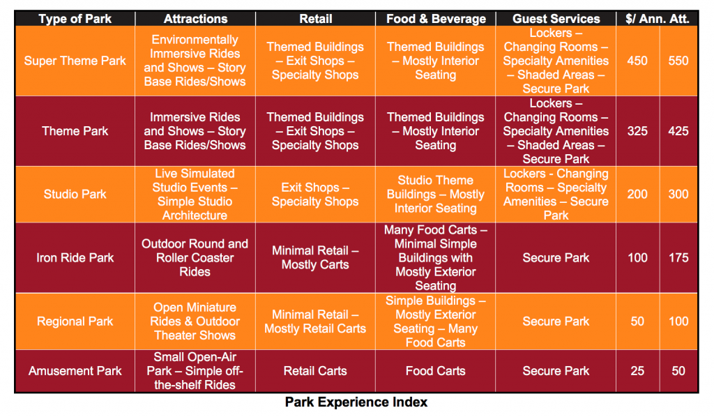 park experience index, cost management