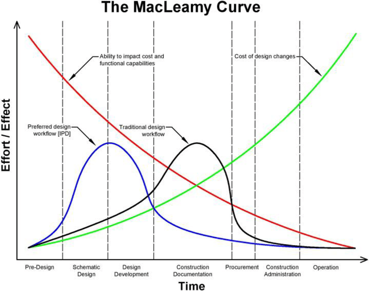 Use of the MacLeamy Curve in theme park development
