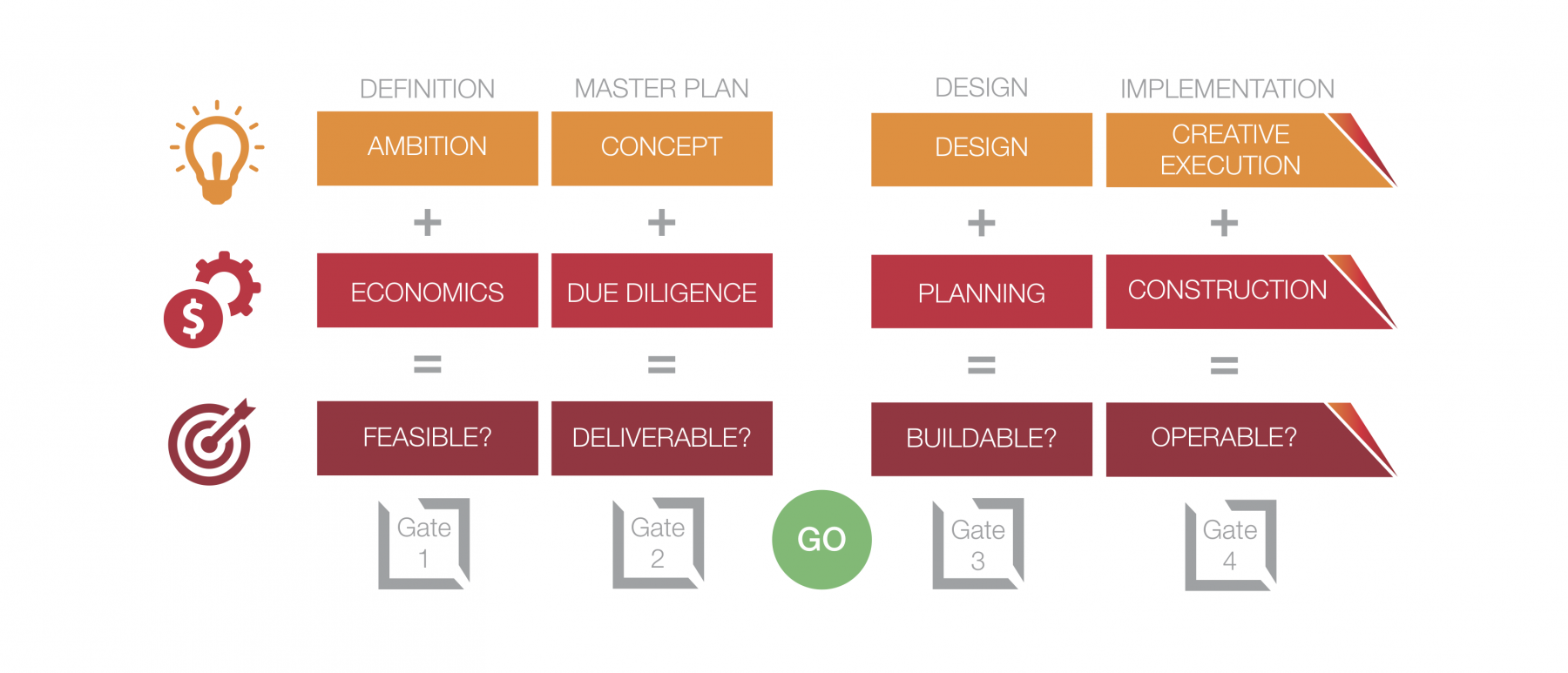 Why Is Process So Important in Themed Construction Management?